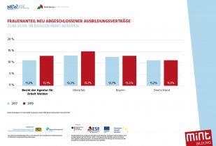 Frauenanteil neu abgeschlossener Ausbildungsverträge  zum 30.09. in dualen MINT-Berufen